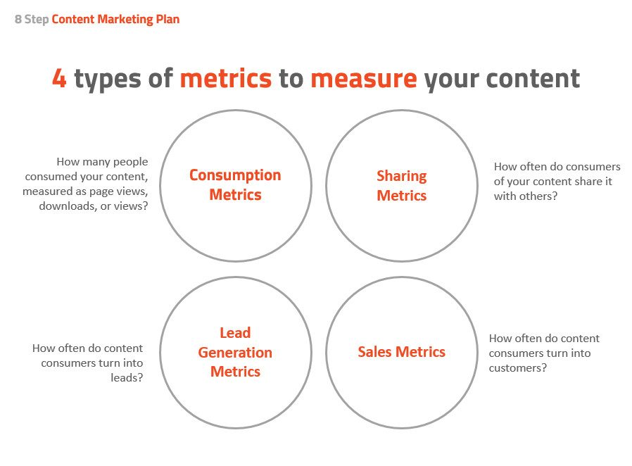 8 Step Content Marketing Plan with Ka-Pow! Content First