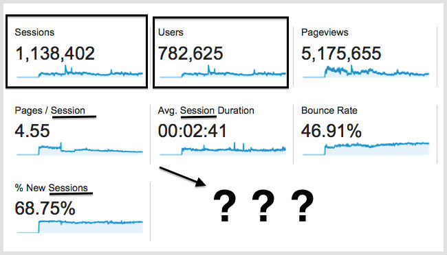 What Are Sessions and Users in Google Analytics? \u2022 Gravitate