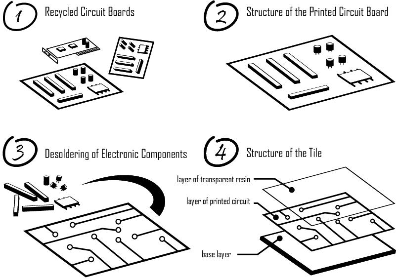 printed circuit board recycling future flooring concepts parador