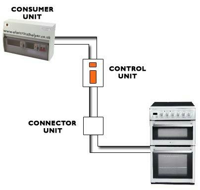 Cooker Socket Wiring Diagram Wiring Diagram 2019