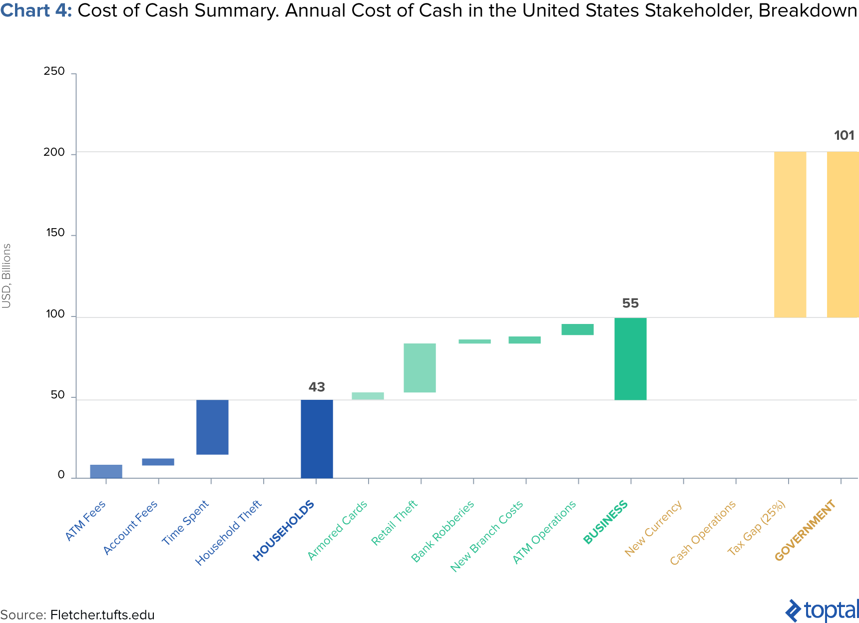 Cash Pool Oecd Is A Cashless Society The New Reality Toptal