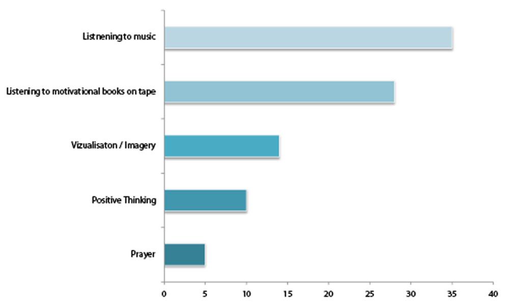 Stress Management Chart Stress Management Google Search This Stress - stress management chart