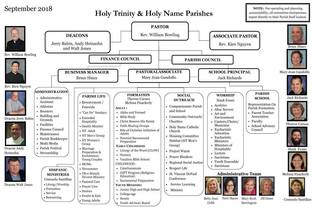 Parish Organization Chart Holy Trinity Catholic Church