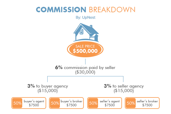 Everything You Need to Know About Real Estate Commission Rates - realtor percentage calculator