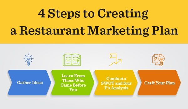 Everything You Need To Know To Craft A Restaurant Marketing Plan