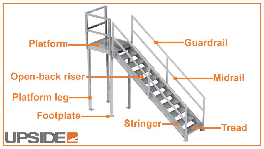 Diagram Of Metal Stairs Wiring Diagrams Control