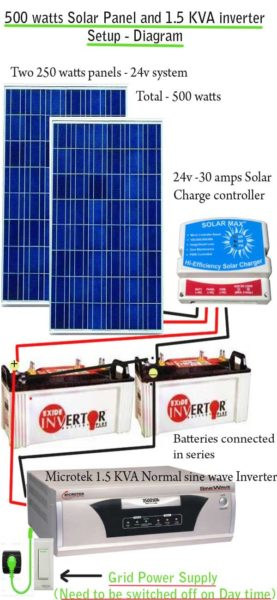 How to Install Solar Panels  Inverter for Home-Step by Step Guide