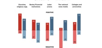 Republicans, Democrats Divided on Positive Impact of Churches, Religious Organizations