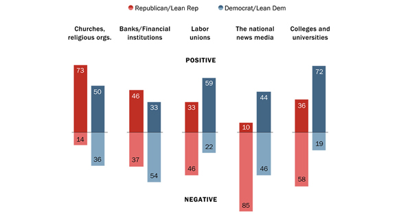 """Wide partisan differences over the impact of major institutions on the country."" (Graphic courtesy of Pew Research Center)"
