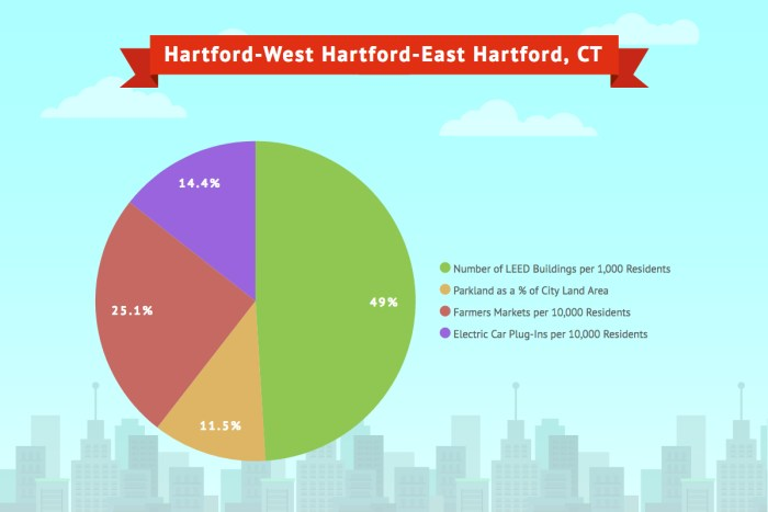 Hartford- West Hartford- East Hartford, CT