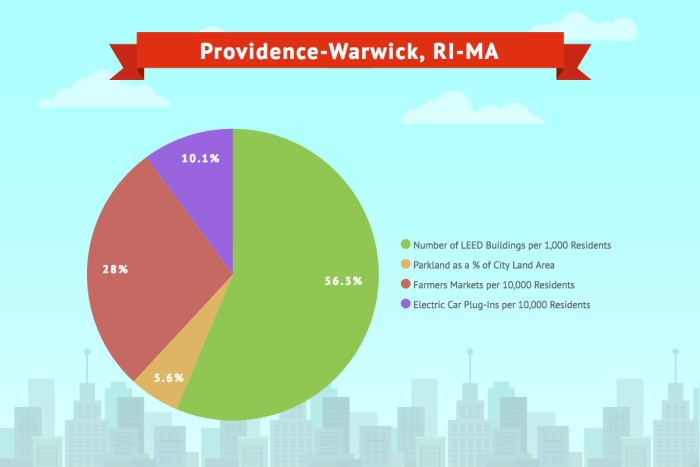 Providence- Warwick, RI-MA