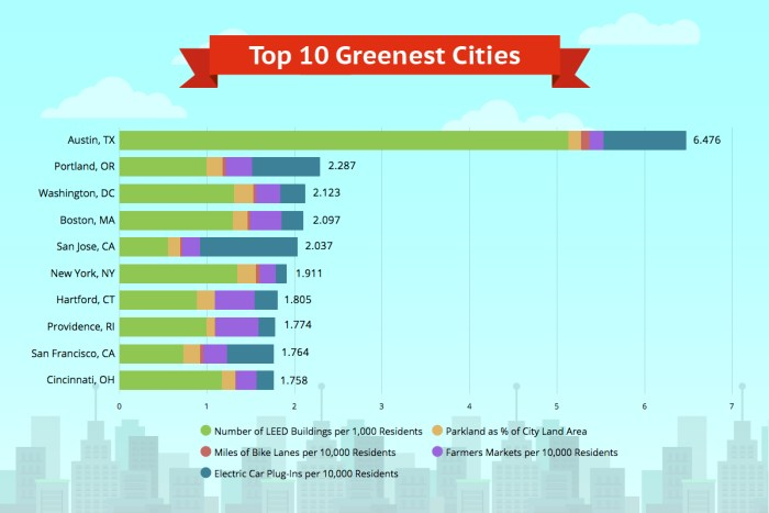 Top 10 Greenest Cities