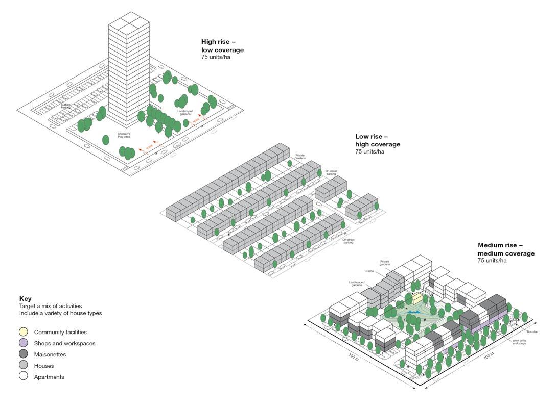 Relation between building typologies & density