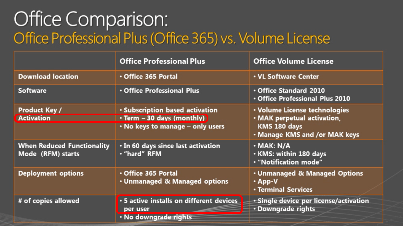Office 365 Pro Plus Office 365 Information On Trends Pricing And