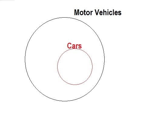Draw a Venn diagram to illustrate this conditional Cars are motor