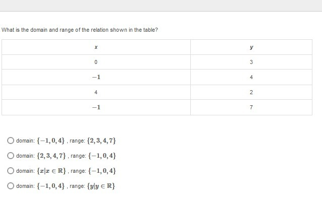 What is the domain and range of the relation shown in the table