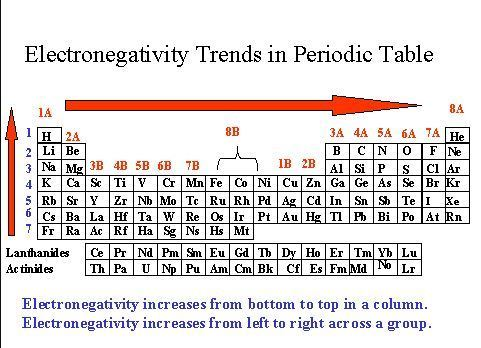 The graph below shows the electronegativities of the elements in the - new periodic table of elements group 1a
