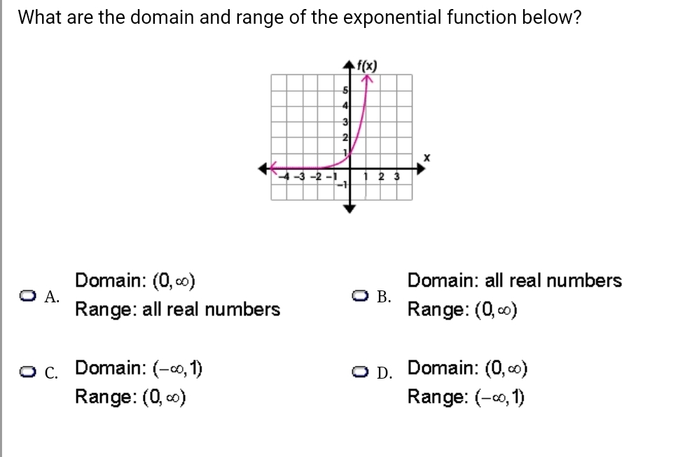 What are the domain and range of the exponential function below