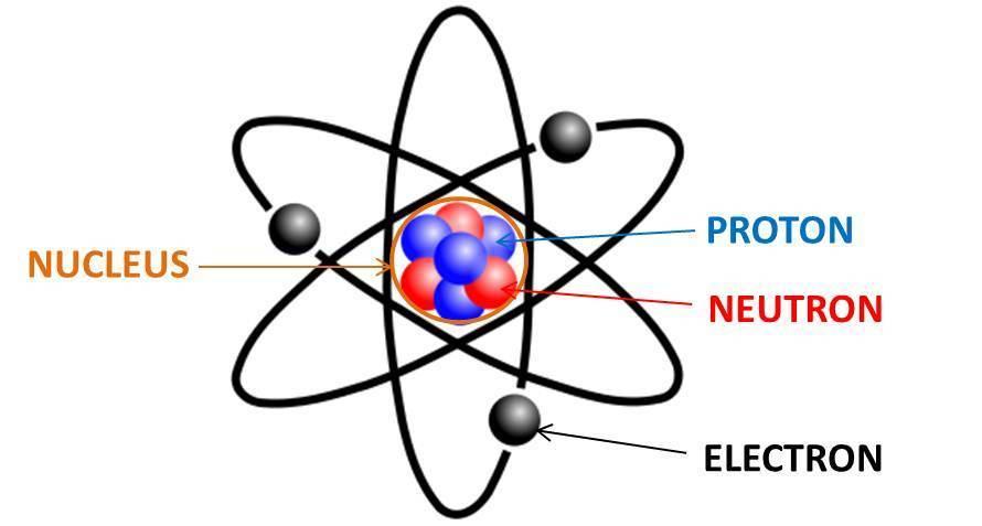 Describe an atom please - Brainly