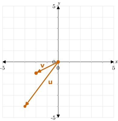 Vectors u and v are graphed Explain in detail each step necessary