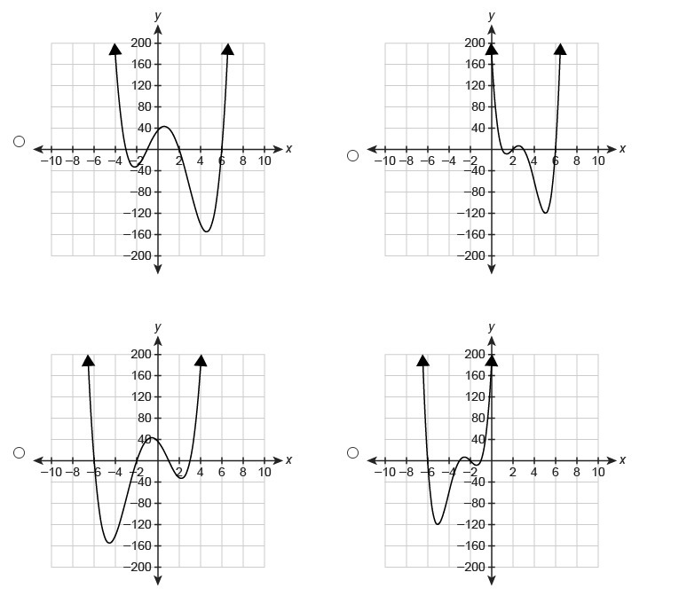 PLEAsE hELP \u0027000 20 POINTS The degree of the polynomial function f