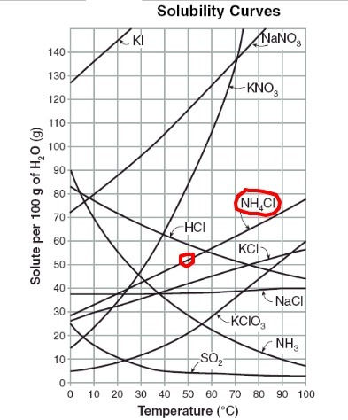 What is the solubility of NH4Cl at 50°C? - Brainly