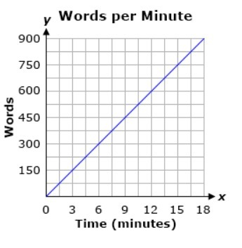 The graph shows the average number of words Jenna can type per
