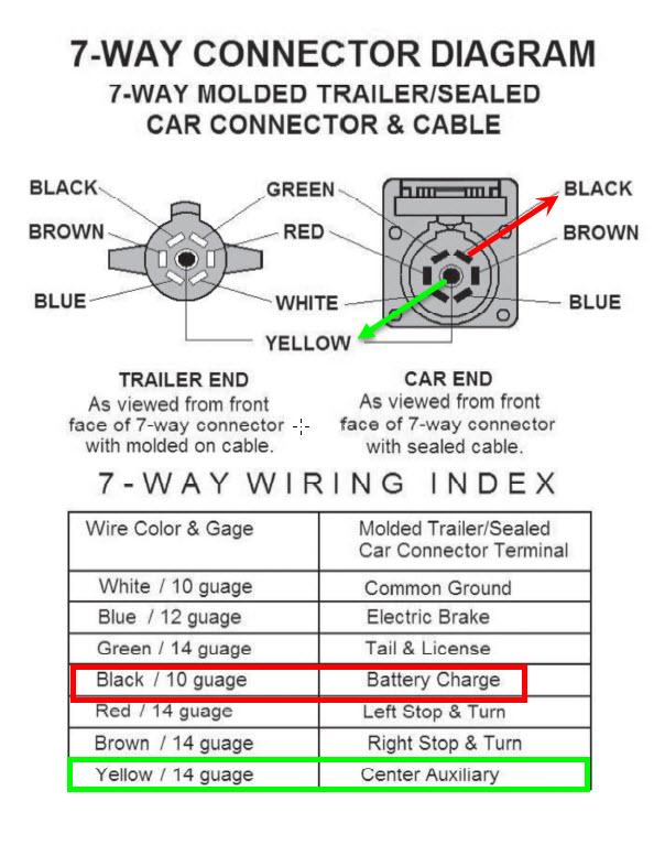 6 way lance camper plug wiring diagram wiring diagram wire trailer