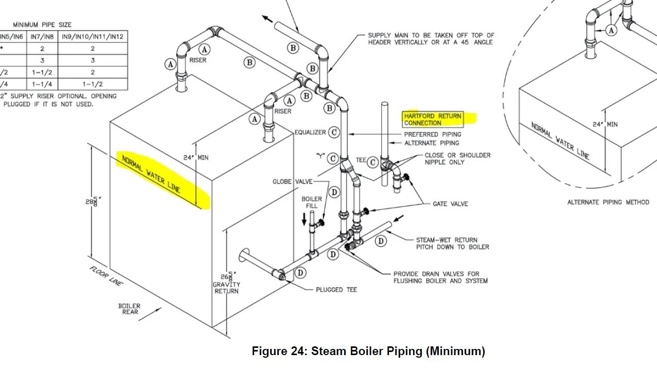 Closein Boiler Megasteam Y Heating Help The Wall