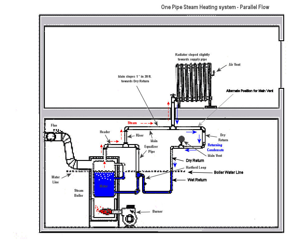 piping a steam boiler diagram