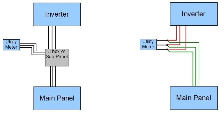 Solar Inverter Line Side Connection Questions \u2014 northernarizona