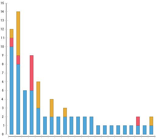Top N in stacked bar chart \u2014 OpenText - Forums
