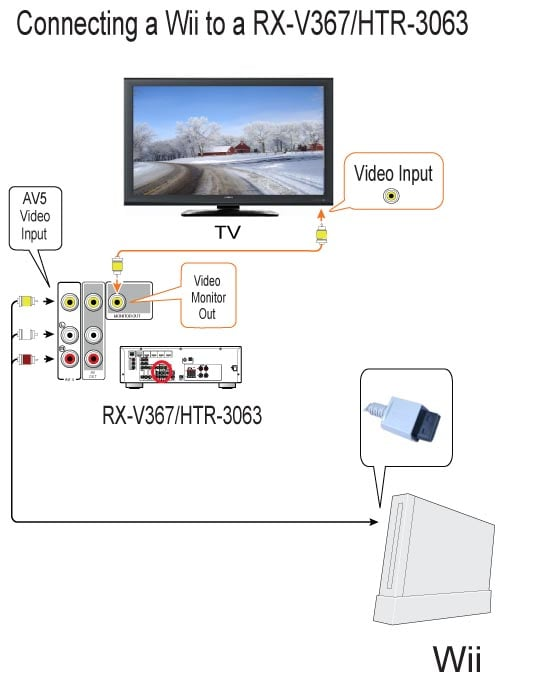 Wii Cable Diagram - Wiring Diagrams