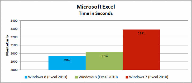 Windows 8 vs Windows 7 - Speed And Performance Testing - Usability Geek