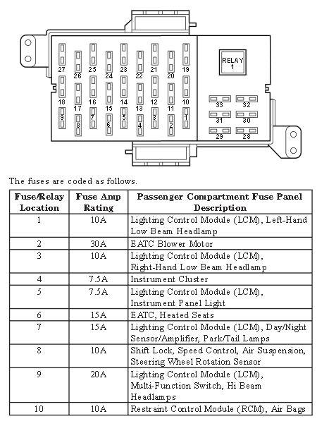 Fuse Box Diagram 1994 Lincoln Town Car Wiper fuse location lincoln