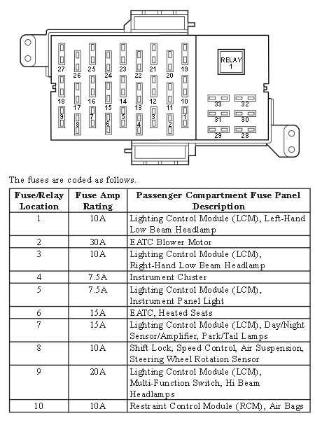 2001 lincoln town car fuse box instructions