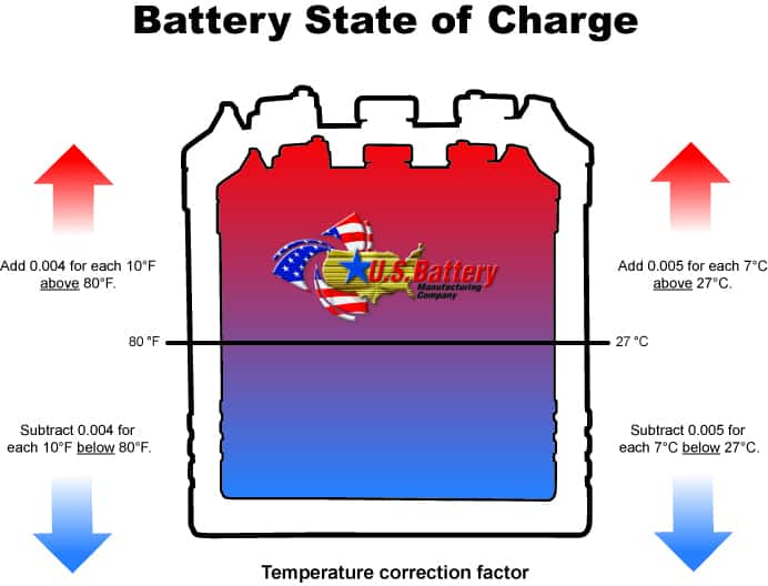 US Battery Leader in Deep Cycle Batteries Battery State Of