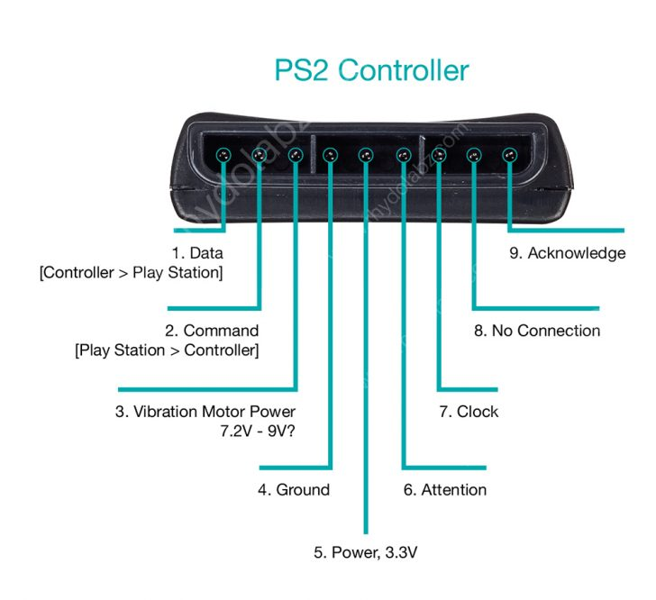ps2 controller wiring diagram usb USB Wiring Diagram