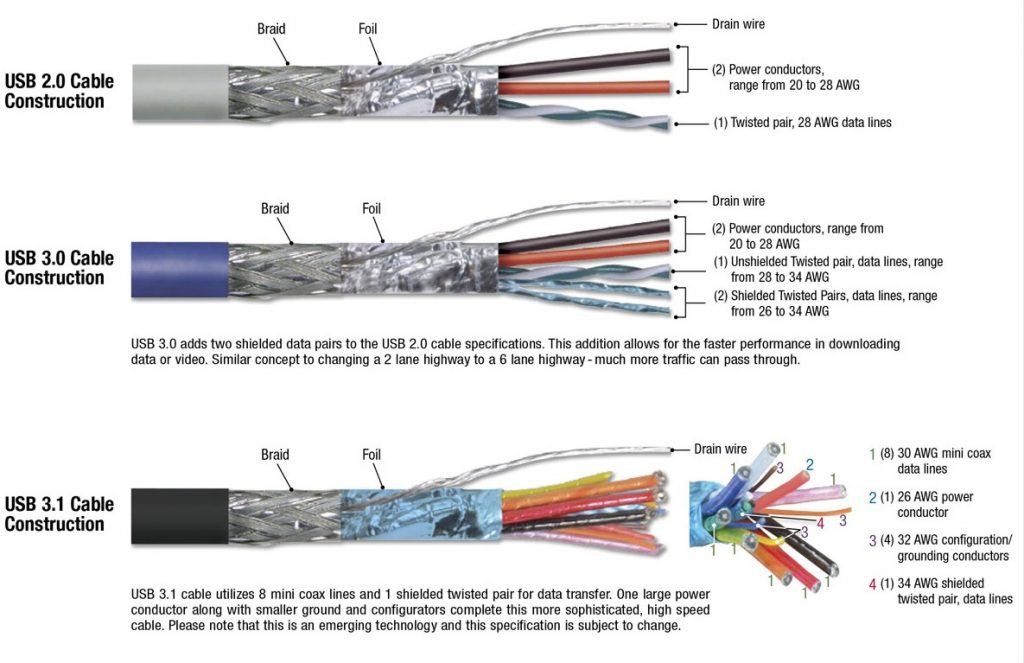 Usb 2 Cable Wiring Diagram Control Cables  Wiring Diagram