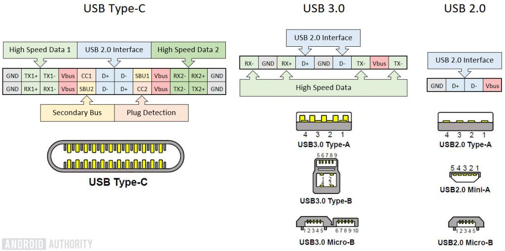 Usb 30 Micro B Wiring Diagram To Ysb 3 Type A Connector USB