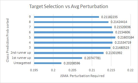 JSMA untargeted selects target at random · Issue #225 · tensorflow