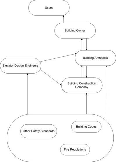 Development of a Building Elevator System