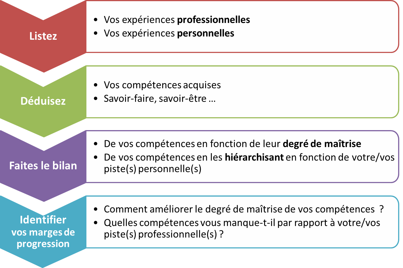 presenter ses competences cv