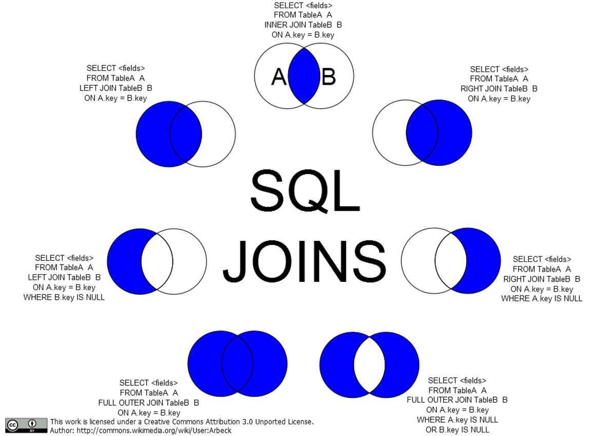 Relational Databases and Information Systems TurboFuture