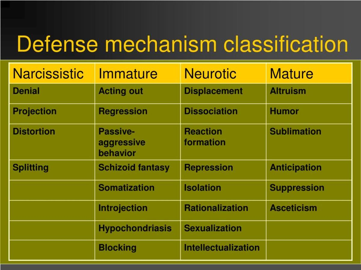 How People Use Defense Mechanisms PairedLife - defense mechanisms