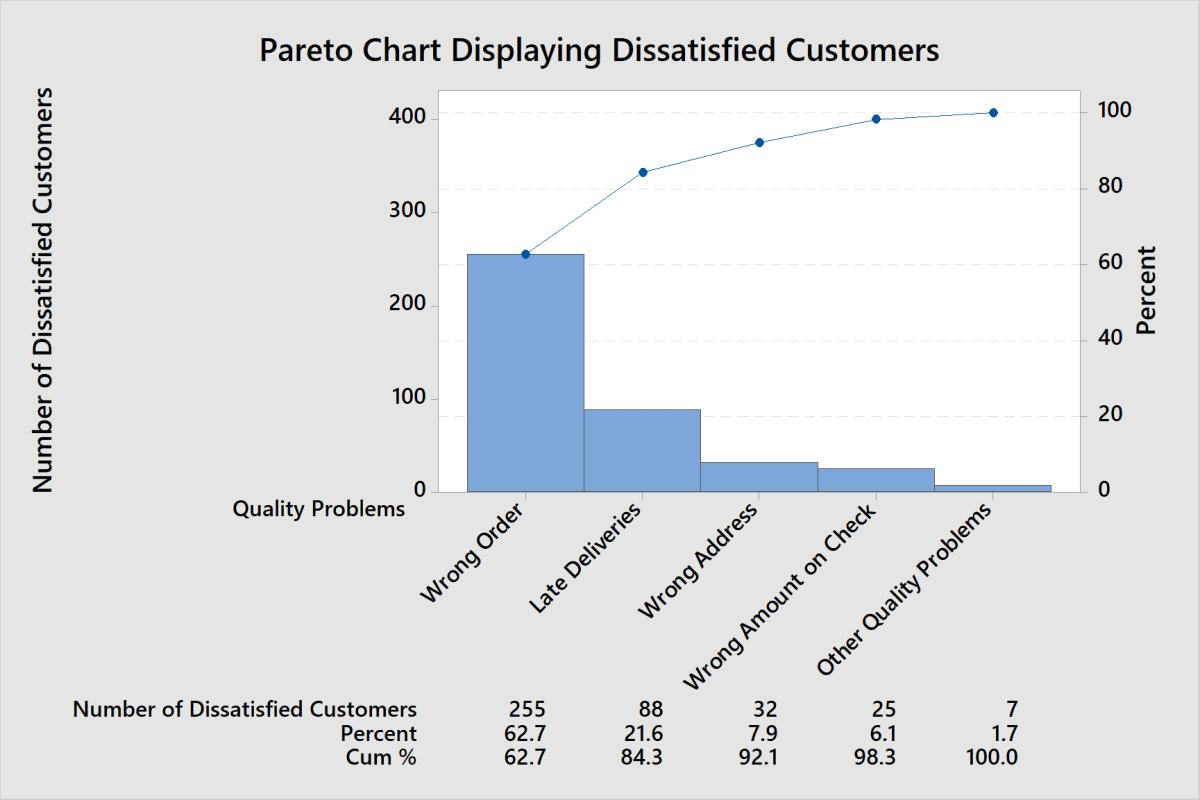 How to Create a Pareto Chart in Minitab 18 ToughNickel