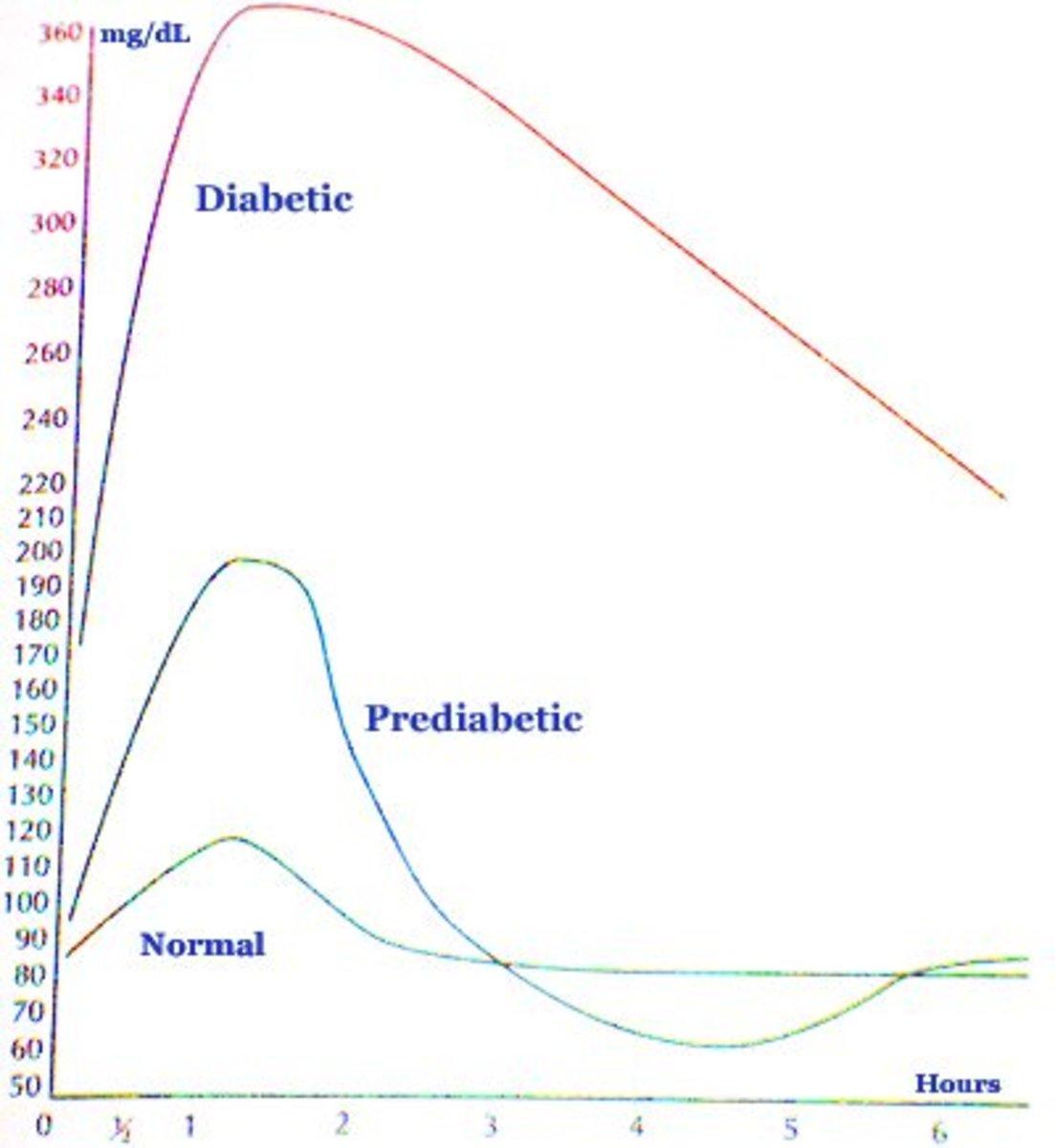 diabetic glucose level chart