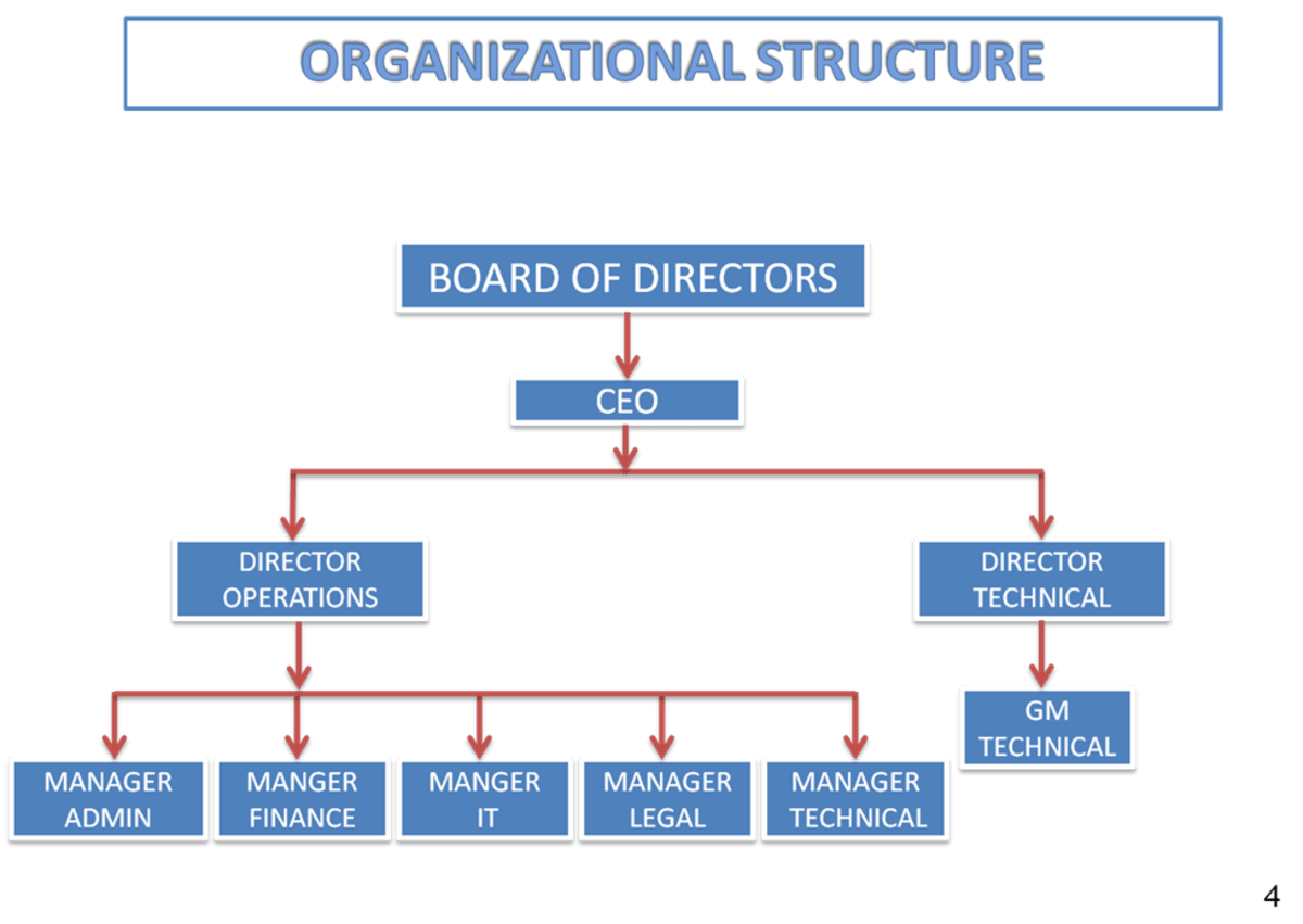 ORGANISATIONAL CHART / FLOW CHART OF COMPANY HubPages