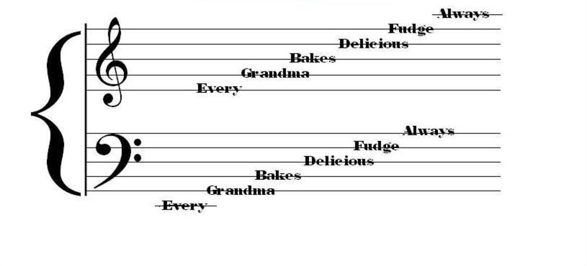 12 Marvelous Music Mnemonics Spinditty