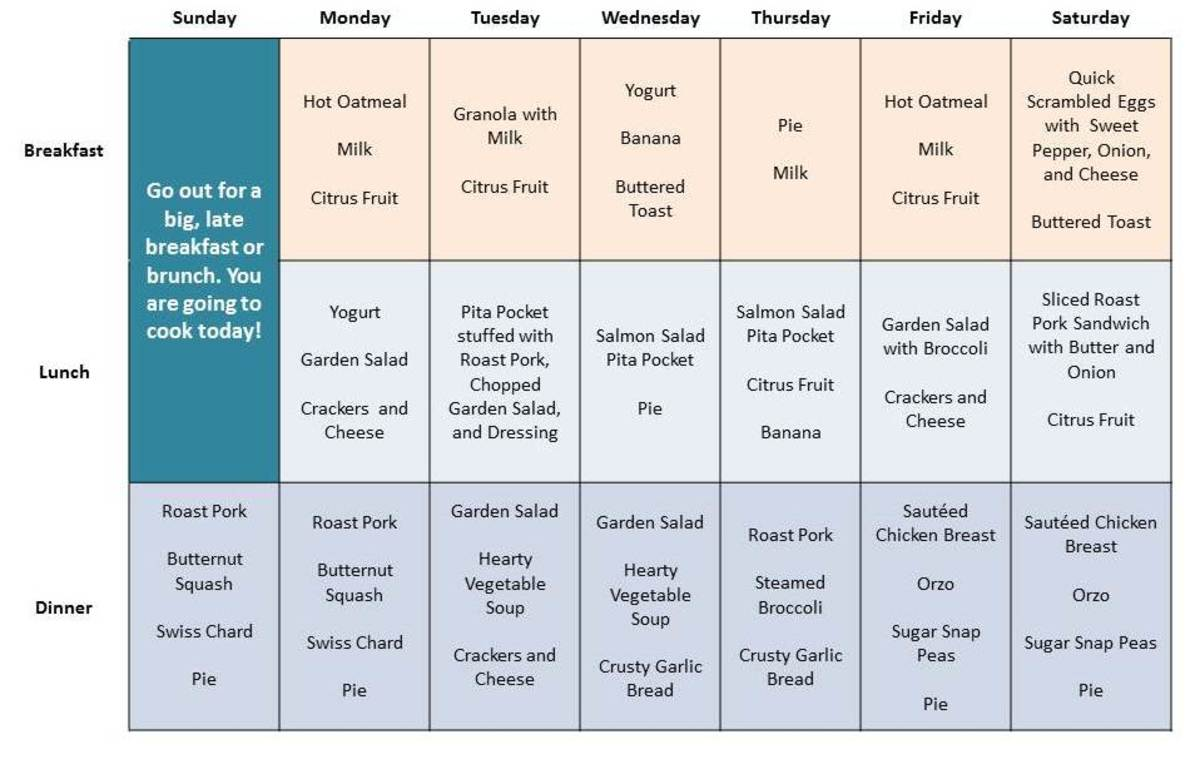 Meals for One Person - An Easy and Balanced Weekly Menu Featuring
